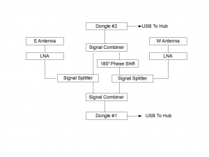 RTLSDR dongle+Gnu Radio based equivalent of a phase-switched interferometer.