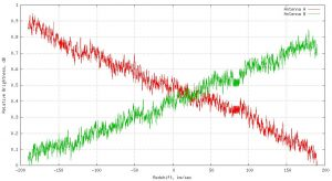 Calibration data from  the dismounted horn feeds.