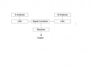 The hardware arrangement is shown includes low-noise amplifiers at the antennas to compensate for cable losses.